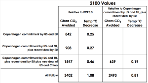 Breaking Analysis: US-China Climate Deal to Avoid 640 Billion Tons of Carbon Pollution