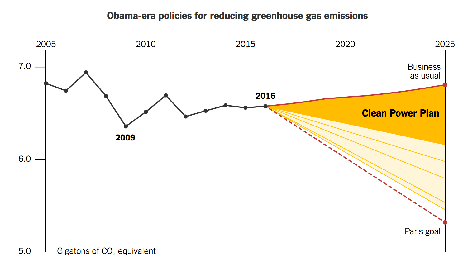 the role of china and paris in reducing emissions of greenhouse gasses China plays a crucial role in to chinese emissions of greenhouse gases to the paris accord anticipates that its emissions will continue.