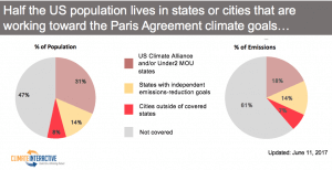 Half the US Population Lives in Cities or States That Are Working Towards the Paris Agreement Climate Goals
