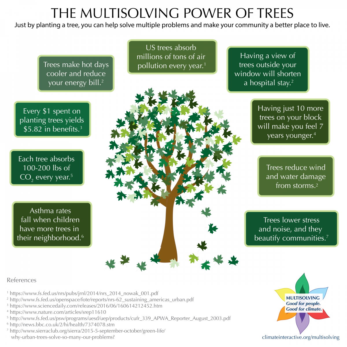 The #Multisolving Power of Trees